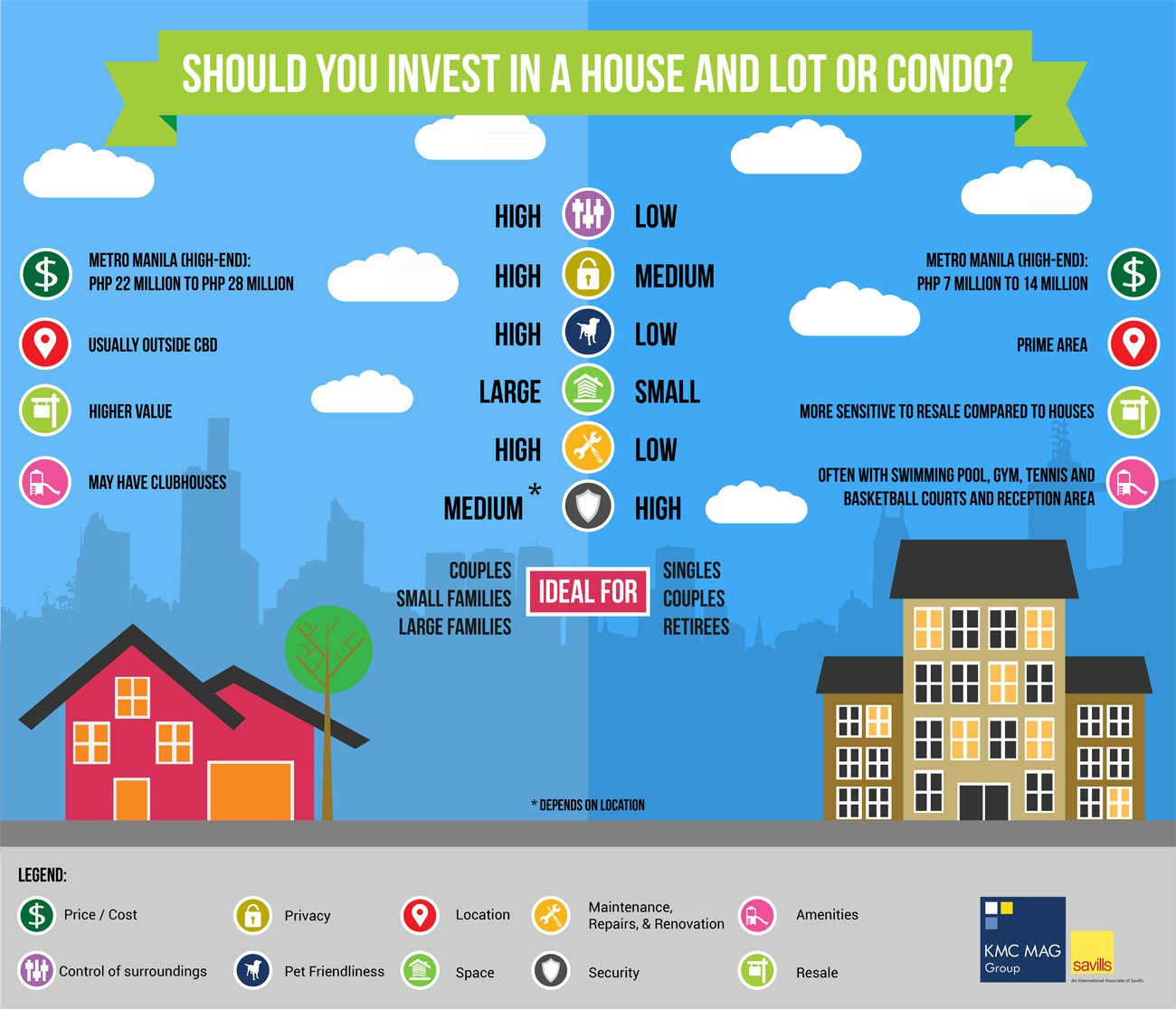 Condo vs house investment property carlton investment group