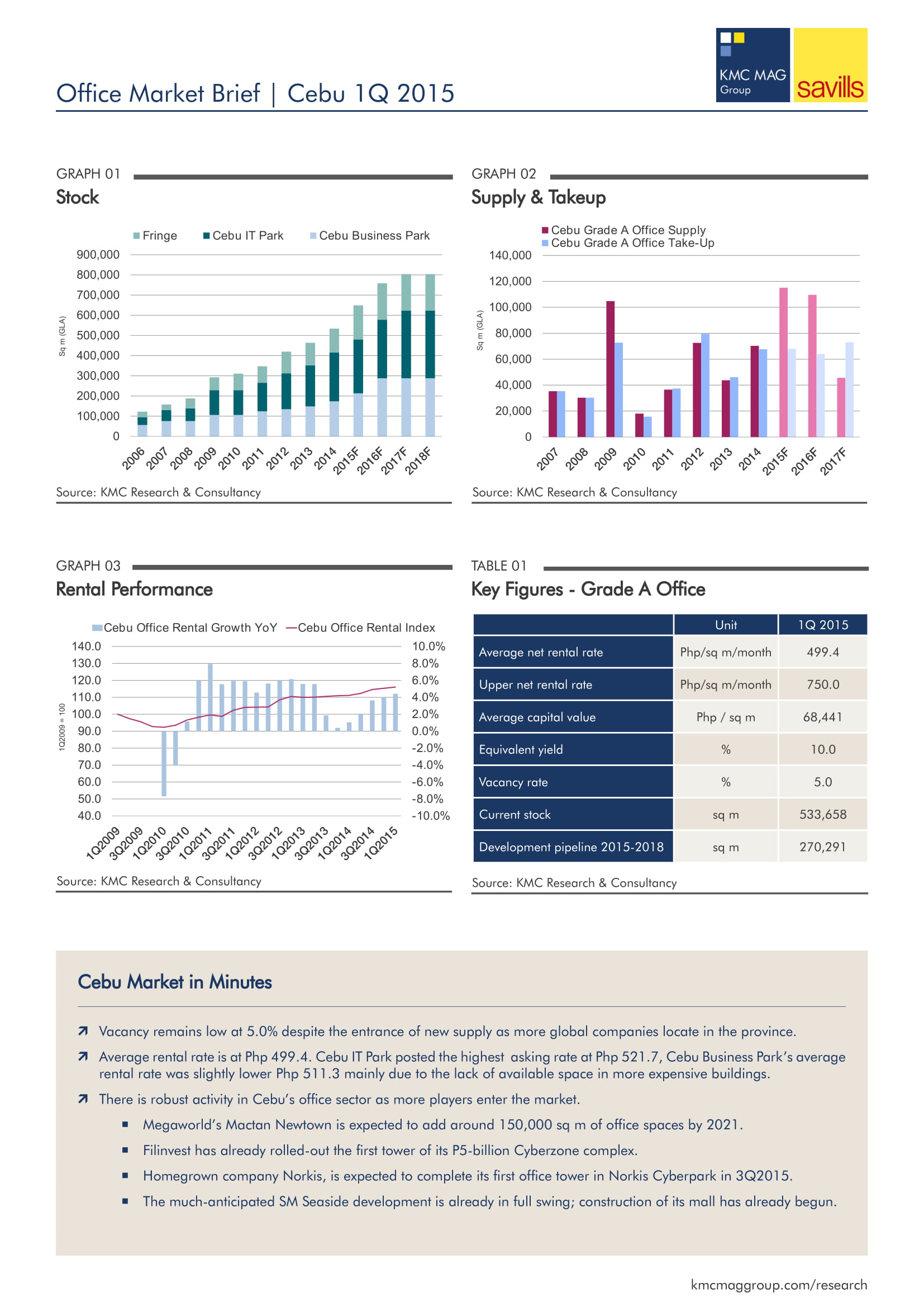 Office Market Brief | Cebu 1Q 2015