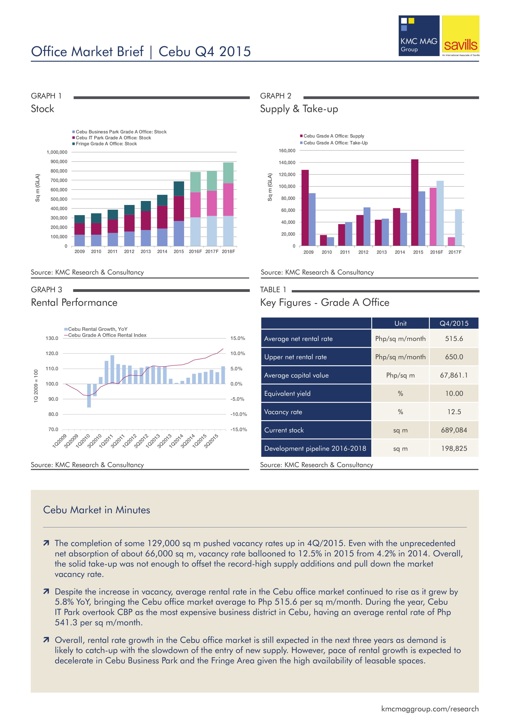 Office Market Brief | Cebu Q4 2015